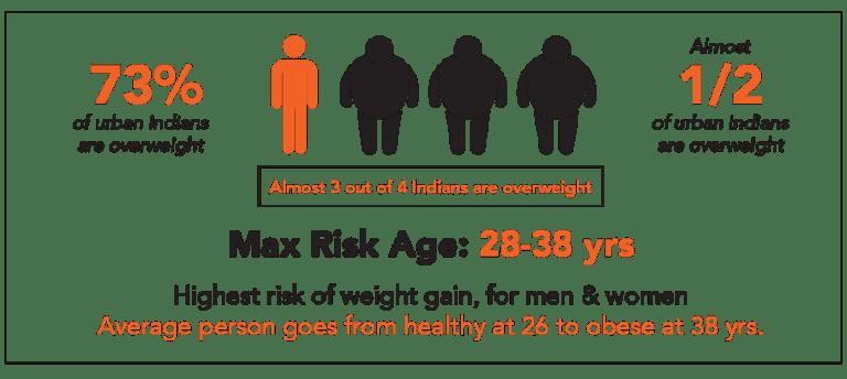 Nutrition genomics weight risk